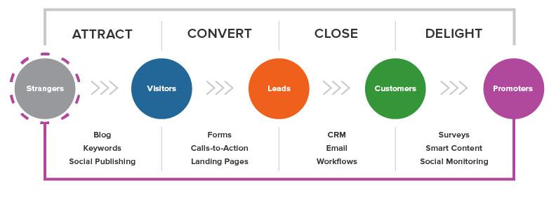 關於Inbound Marketing,這裡有你想了解的一切