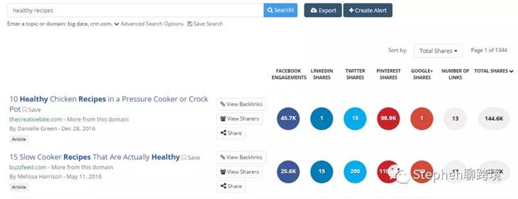 6步教你增加Facebook自然流量覆蓋率